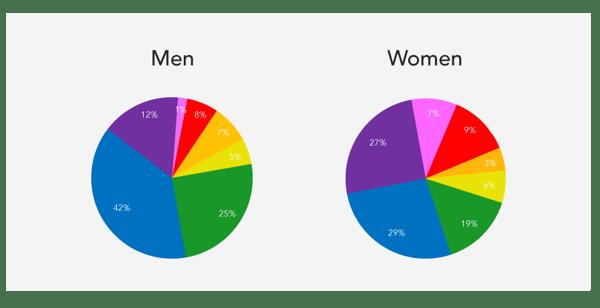 men women color preferences