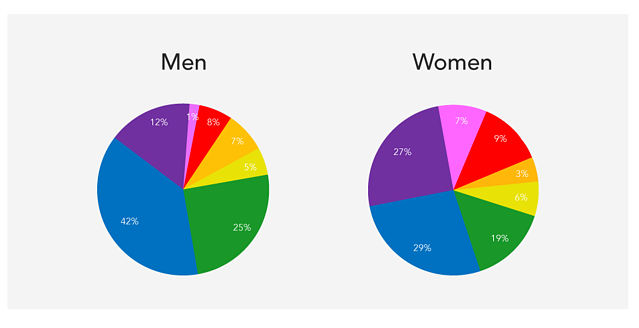 Gender difference in colour preference | Crobox