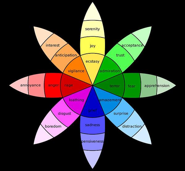 wheel of emotions plutchick