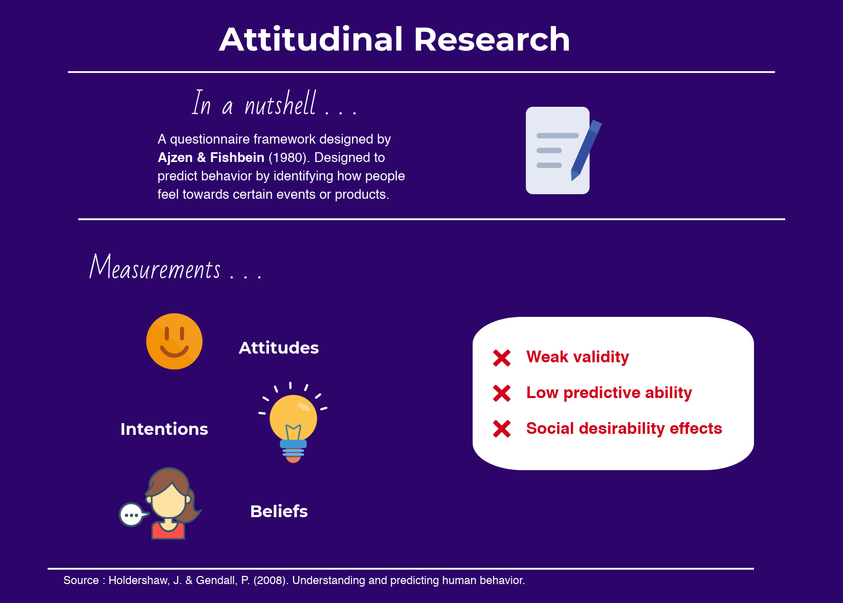Attidinal Research Infographic