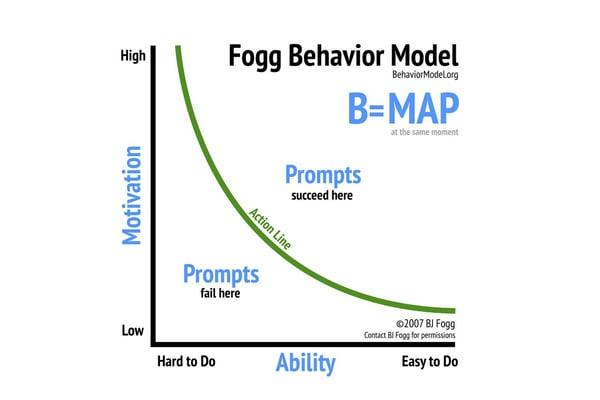 B=MAP fogg