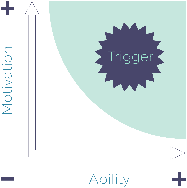 BJ Fogg - Behavioral Model.png