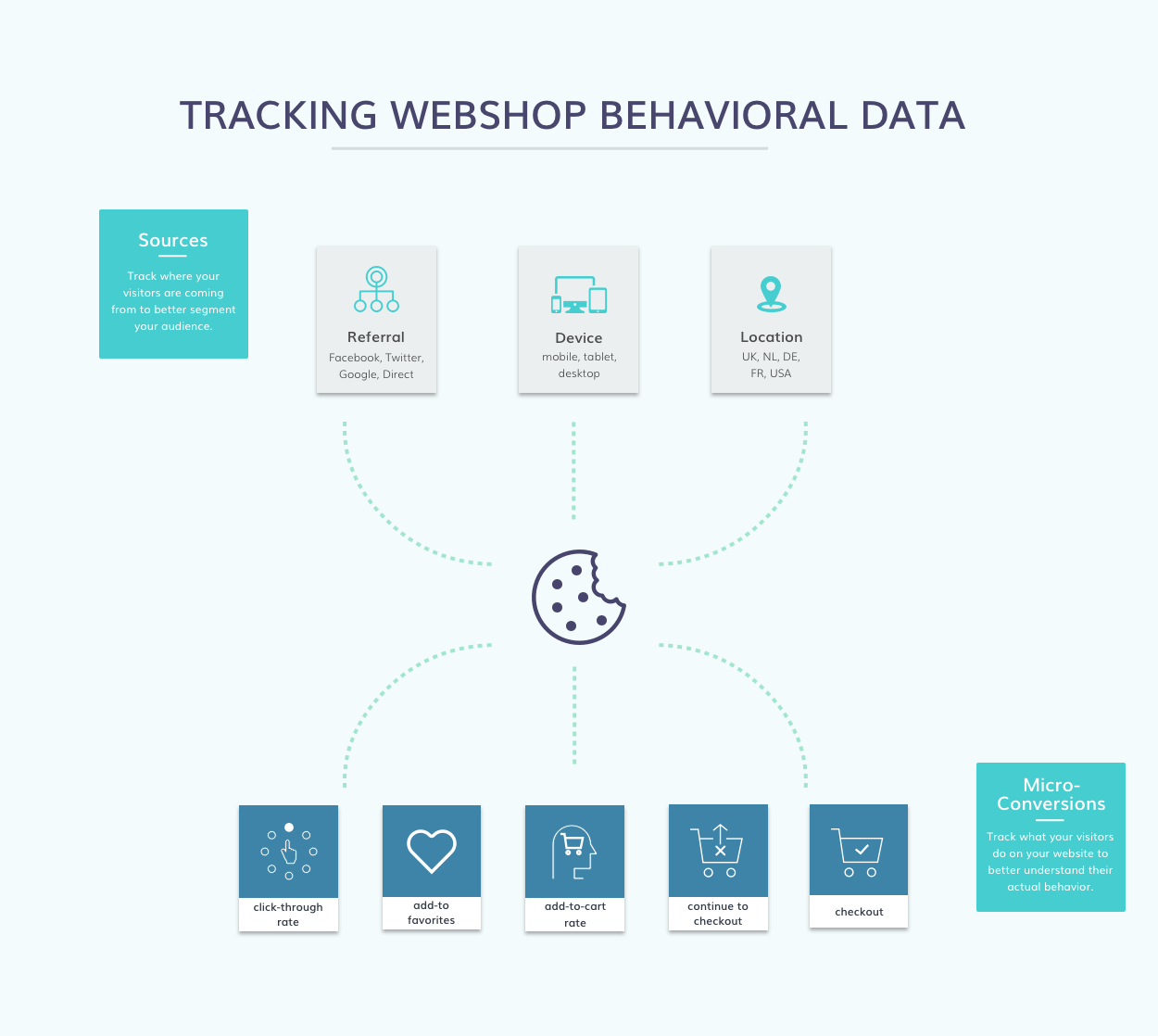 Behavioral Data tracking