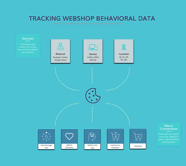 Behavioral Data Data