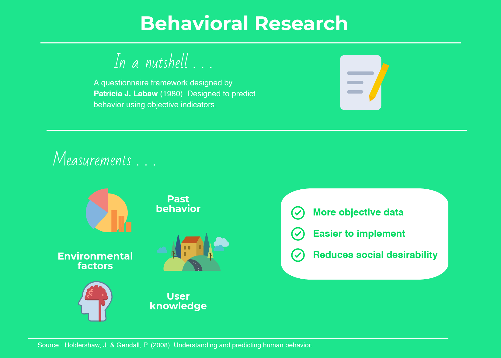 Behavioral Research Infographic