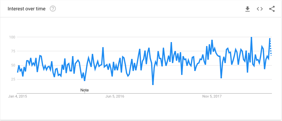 Customer Intelligence Google Trends