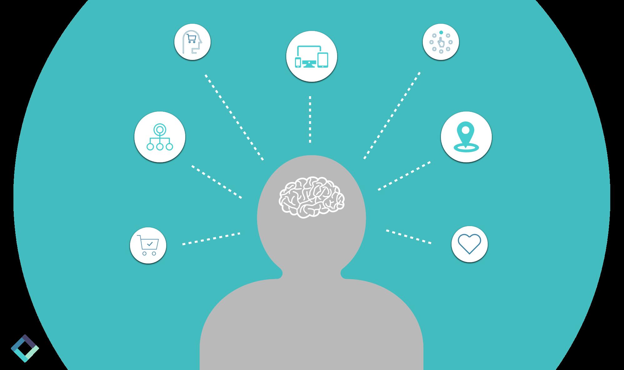 Behavioral data to Customer Intelligence