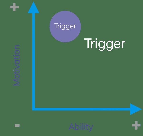 Facilitator Trigger FBM