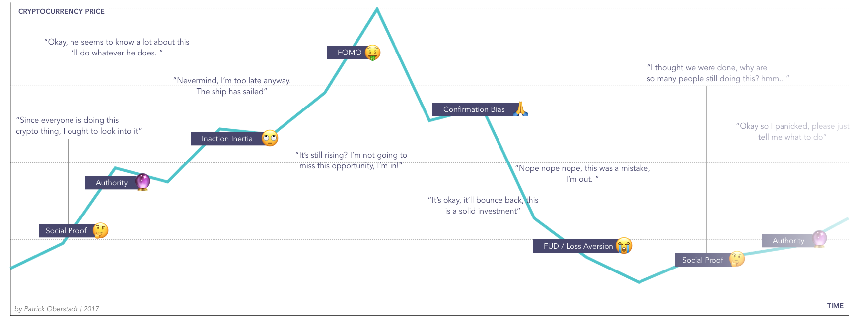 Cryptocurrency Tradin Bias Cycle