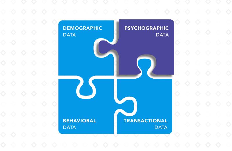 Psychographic Marketing