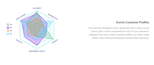 consumer psychology crobox