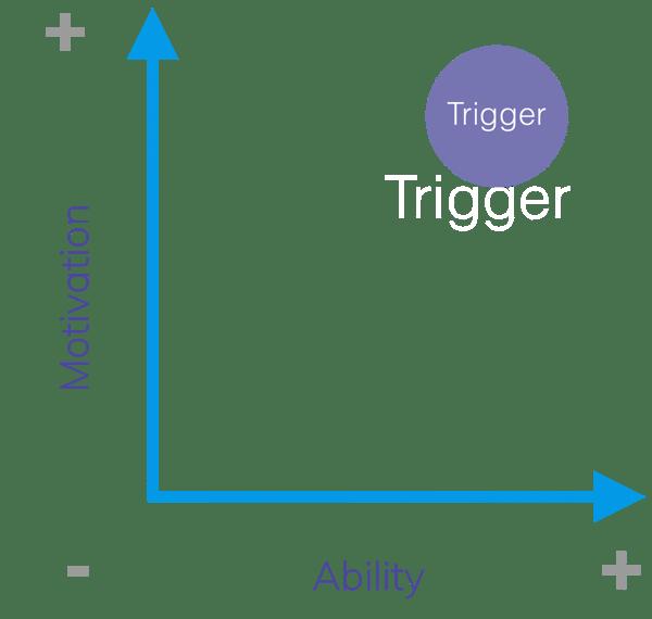 Signal Trigger FBM