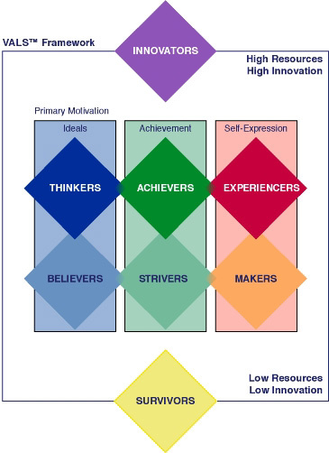 VALS framework psychographic segmentation