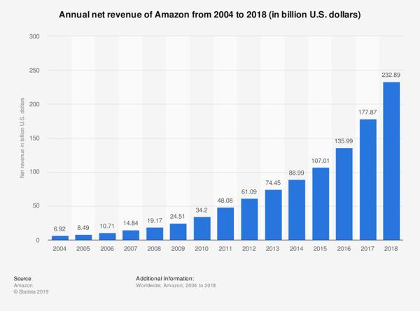 amazon increased sales annual revenue