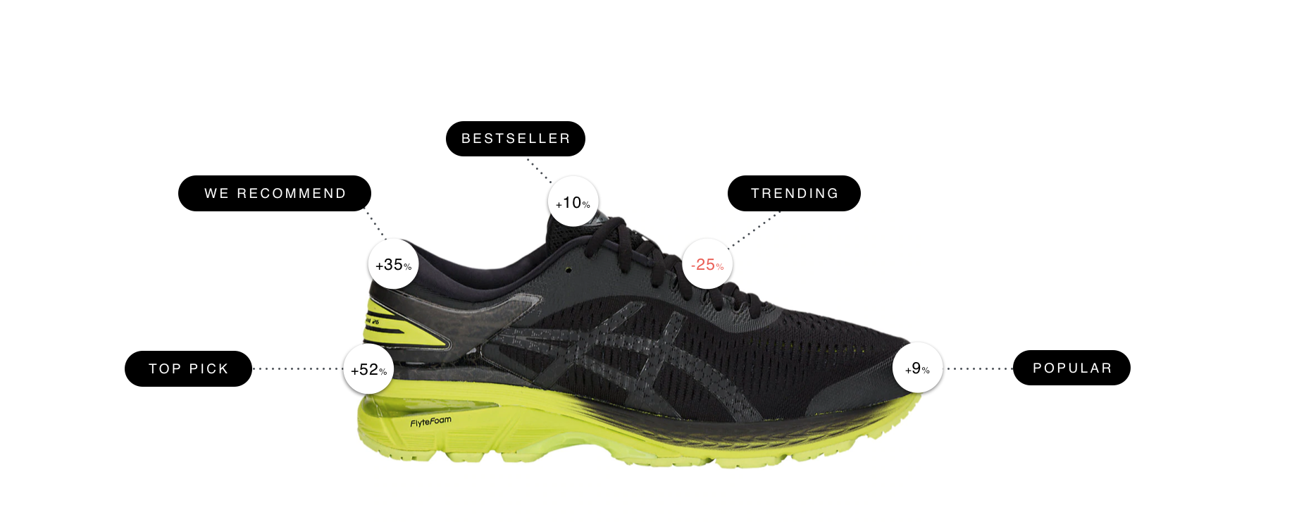 asics case study - best and worst performing product messages