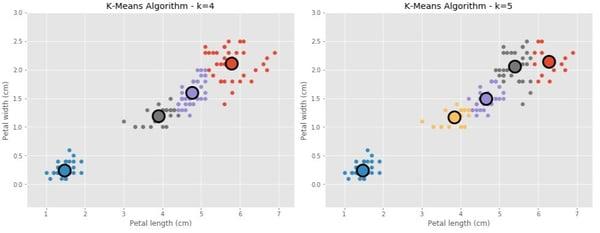 behavioral segmentation examples k-means