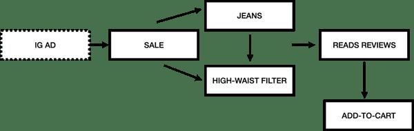 behavioral segmentation examples typical user flow