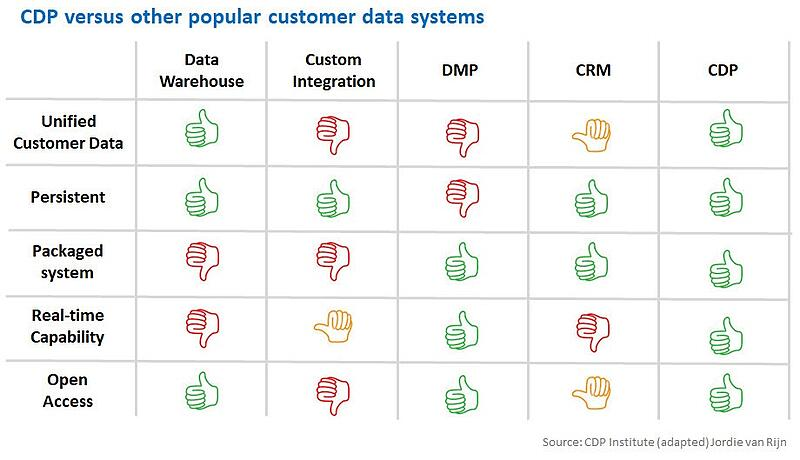 customer intelligence platforms