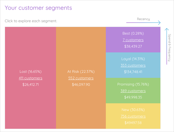customer segmentation example marsello