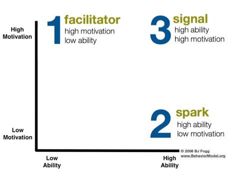 Fogg Behavioral Model