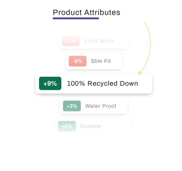 product attributes and benefits recycled down testing
