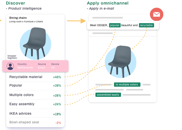 product intelligence itp for ecommerce