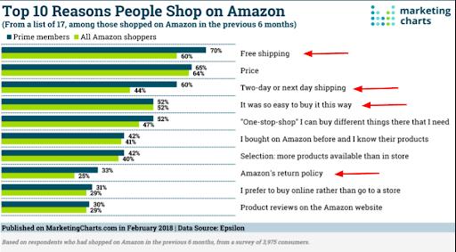 why people shop on Amazon