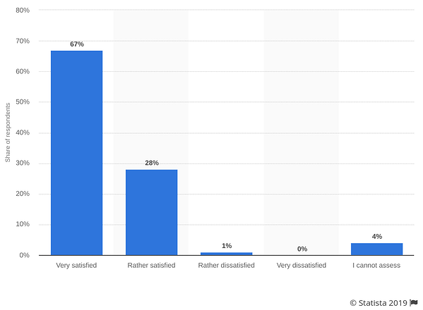 amazon satisfied customers survey