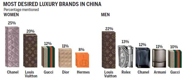 who is the luxury consumer psychology China