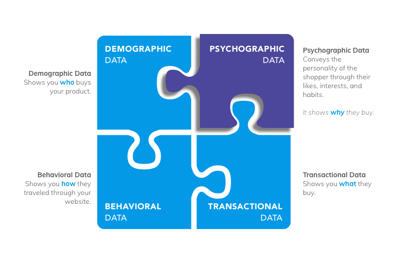 Psychographic versus other data