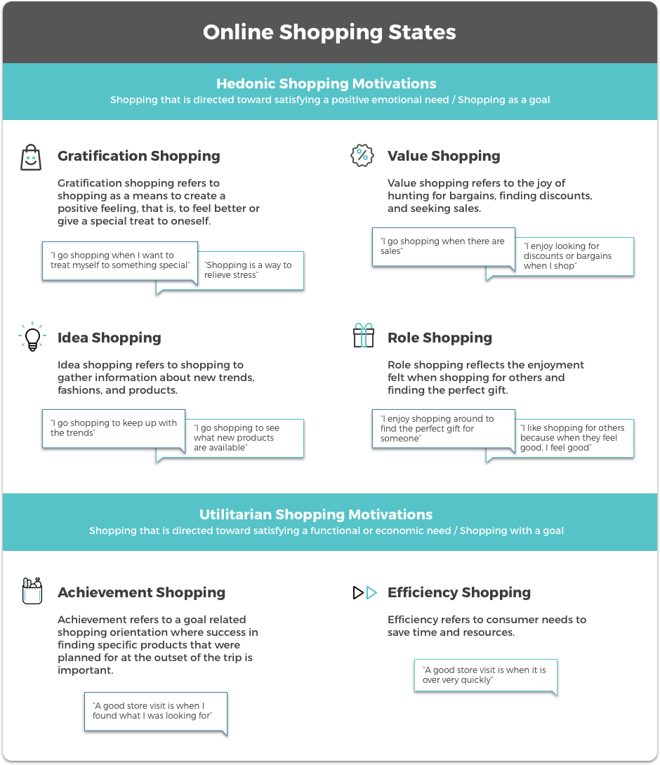 Online shopping state categorizations