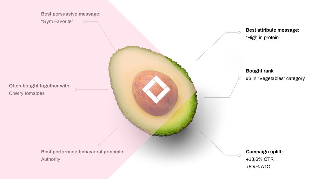 ecommerce-product-analytics-avocado